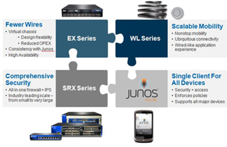 juniper-products